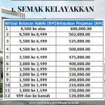 Cara Kira Kelayakan Pinjaman Bank Rumah